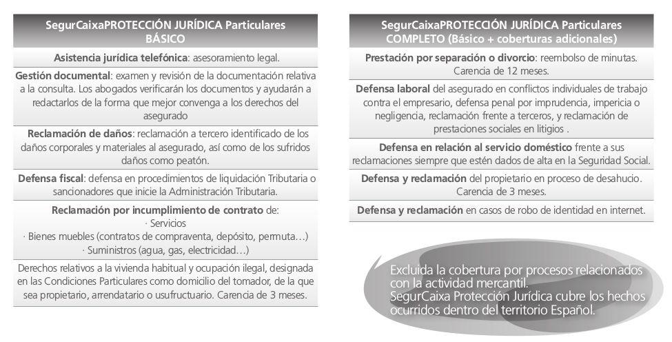 SegurCaixa Adeslas Parque Lisboa Alcorcon MicroSeguros Proteccion Juridica Modalidades